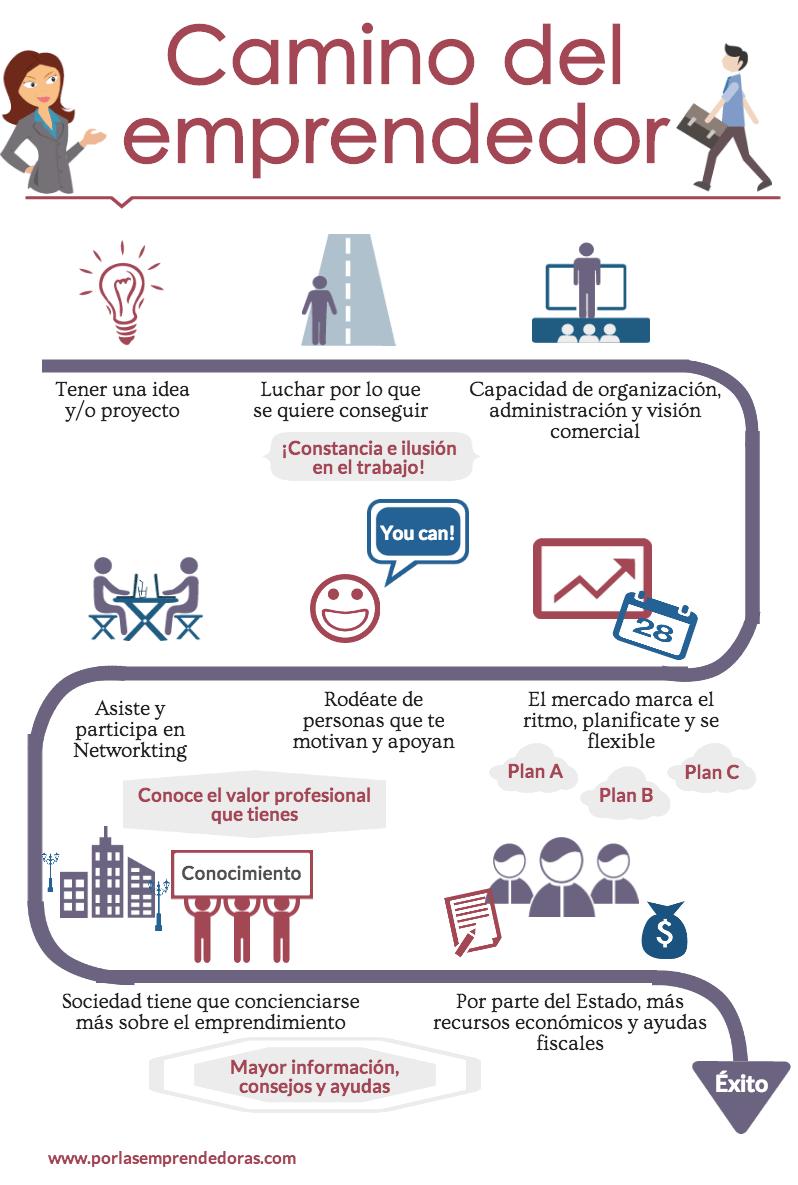 Camino del emprendedor, infografía