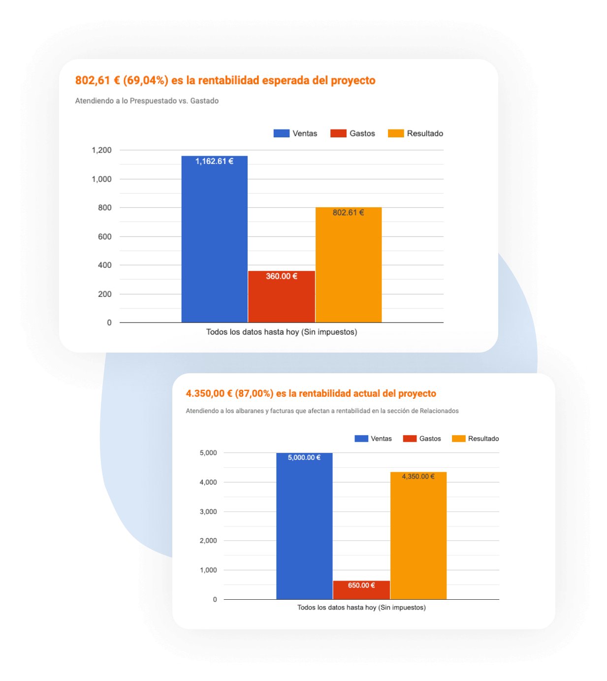 funcionalidad de rentabilidades en el software de gestión de proyectos de STEL